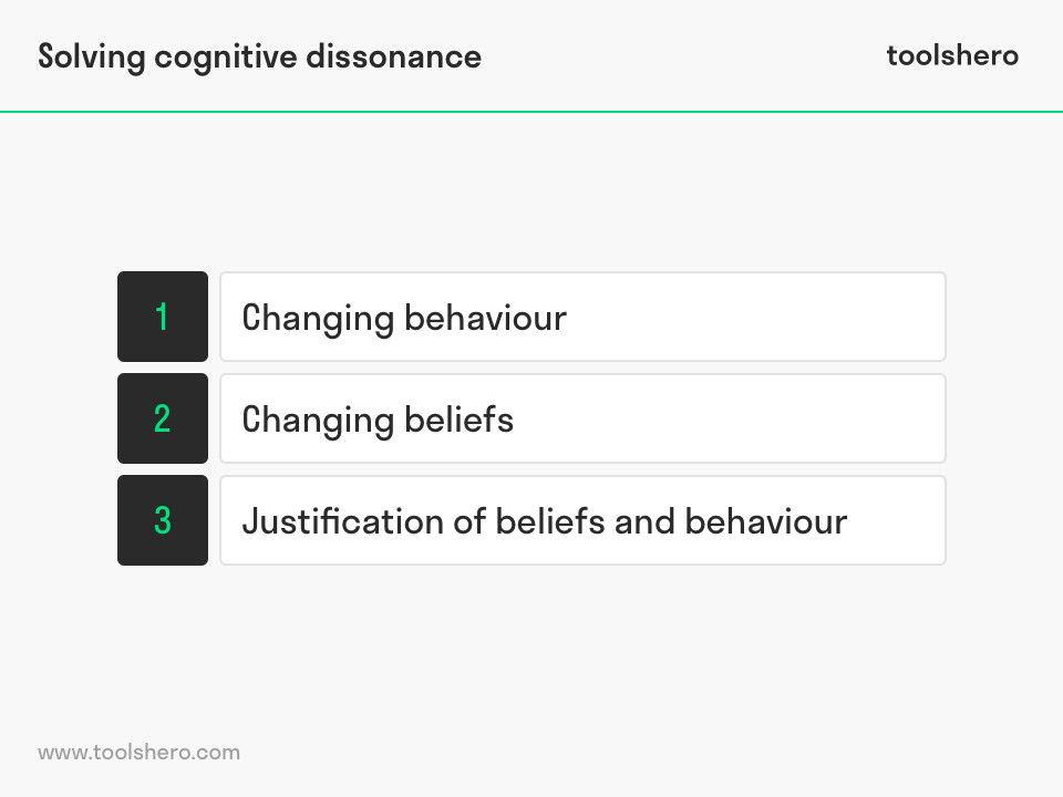 Cognitive Dissonance Theory In 2020