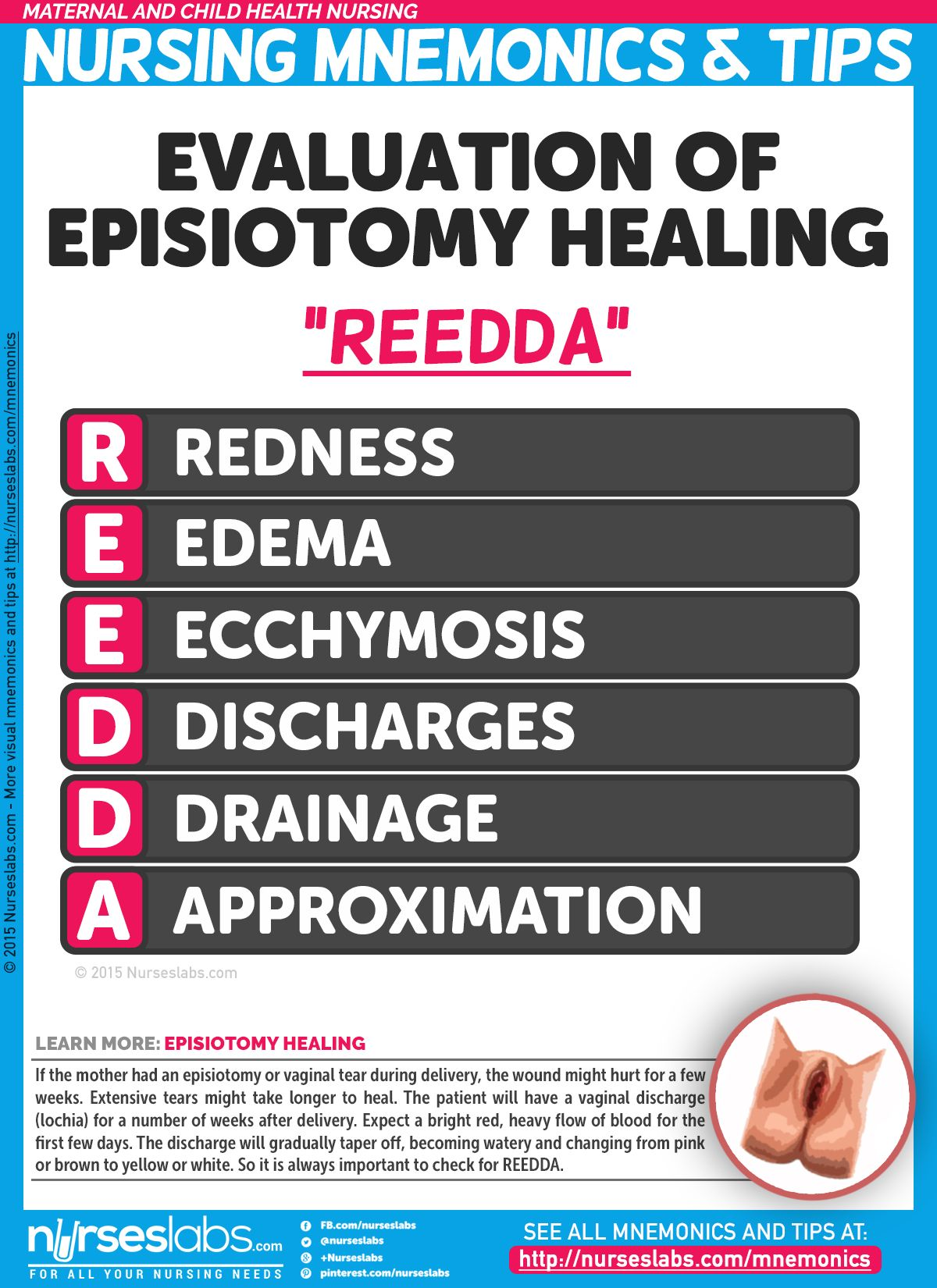 Evaluation of episiotomy healing maternal and child