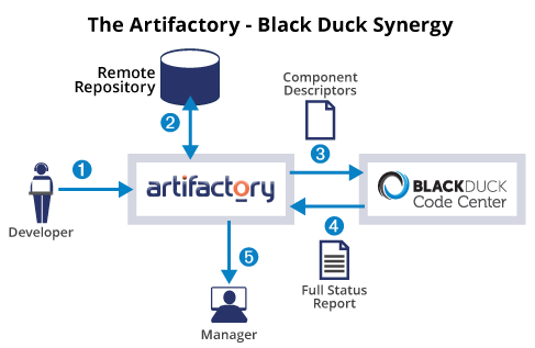 Artifactory- Black Duck Synergy See how developers can ensure open