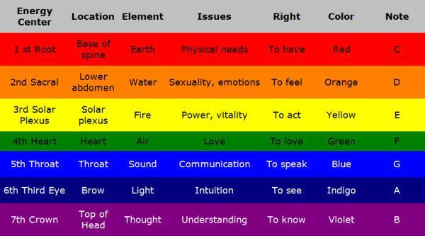 Sound Healing Chart
