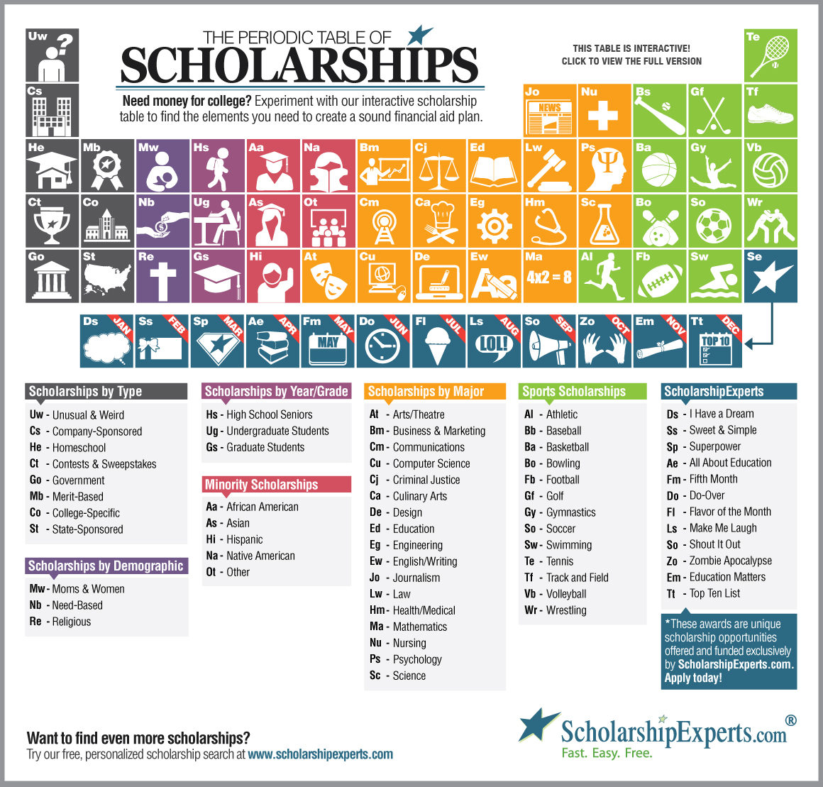 Download the periodic table of college scholarships download the periodic table of college scholarships scholarshipexperts gamestrikefo Images
