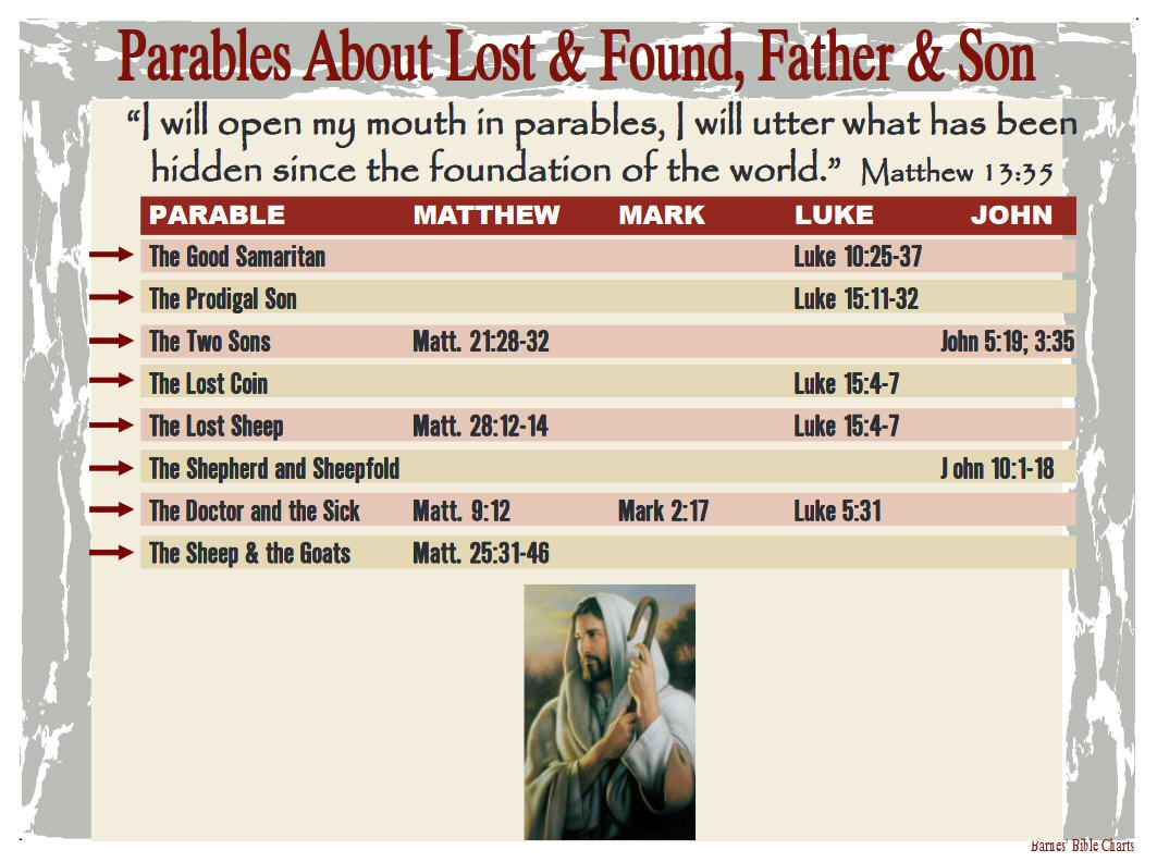 19 Fresh Parables Of Jesus Chart