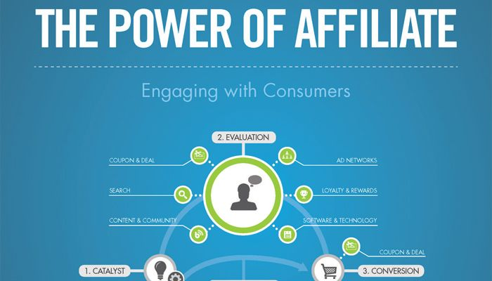 Affiliate Marketing Infographic Learn from a $4M/year ...