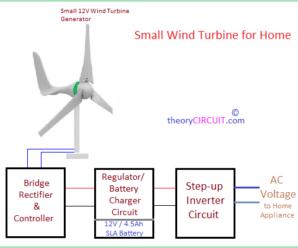 Small Wind Turbine For Home Small Wind Turbine Wind Turbine Turbine