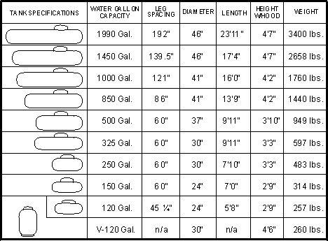 Propane Tank Size Spec Sheet Propane Tank Propane Tank Cover Propane