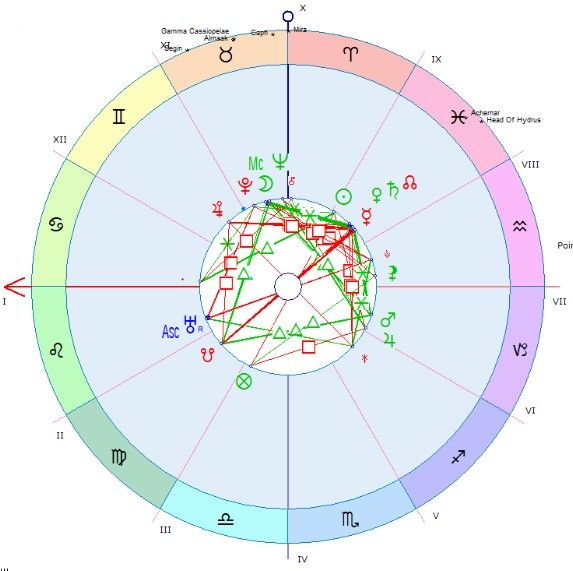 Edgar cayce natal chart also best astrological charts images on pinterest graphics rh