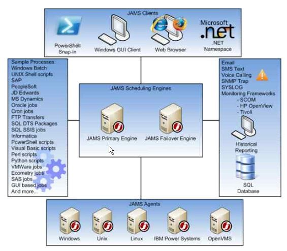 SQL Server Job Management Across the Enterprise with Jams Job - scheduler job description