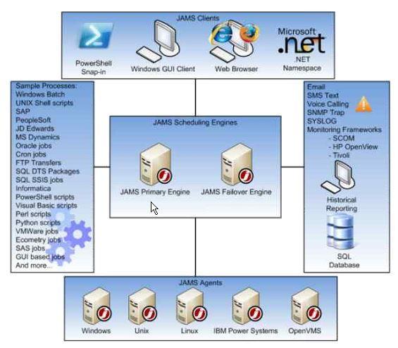 Sql Server Job Management Across The Enterprise With Jams Job Scheduler Sql Server Sql Cisco Networking