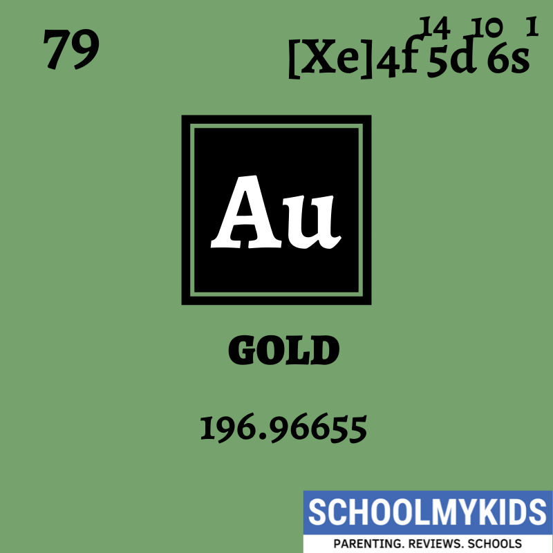 Au Periodic Table