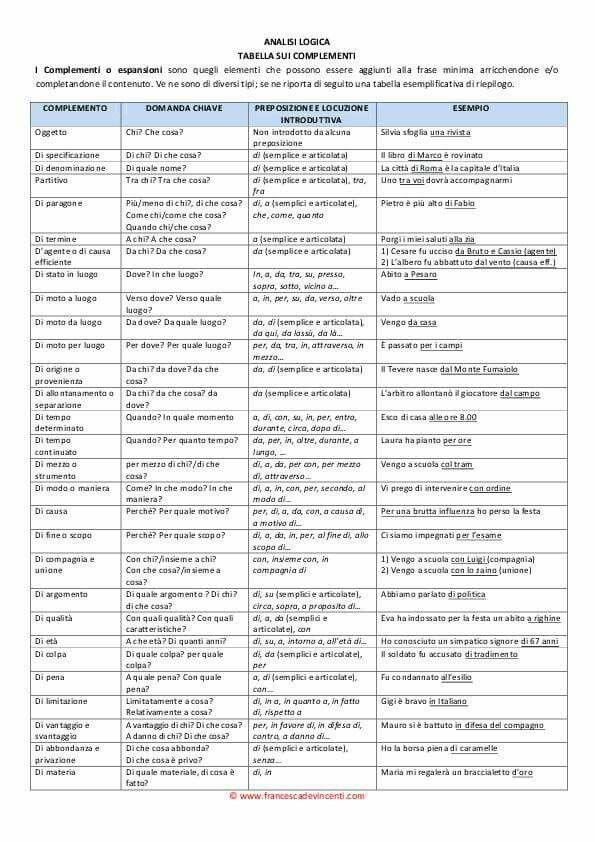 Complementi italiano Italian verbs Learning italian e