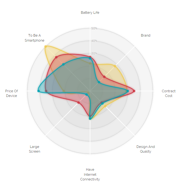 A Different Look For The D3.js Radar Chart