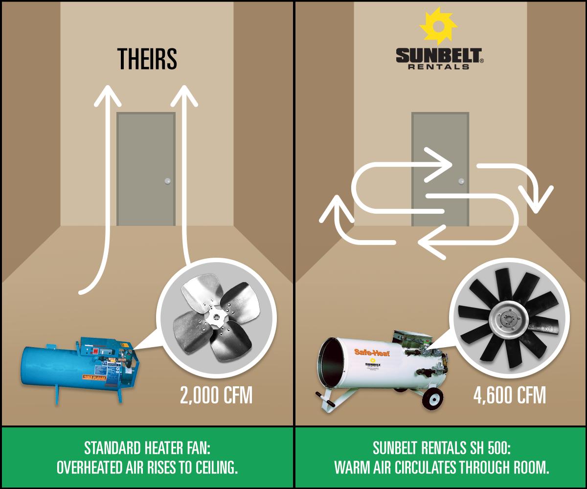 Poor Fuel And Heating Efficiency Of Standard Heaters Costs