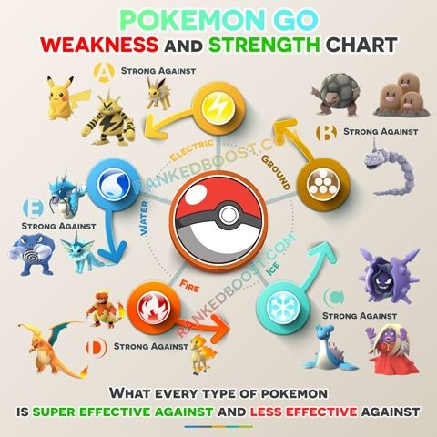 Pokemon Go Type Chart Pokemon Weakness Strengths View Every
