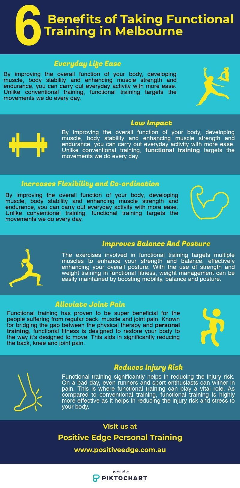 In this infographic you can find benefits about functional