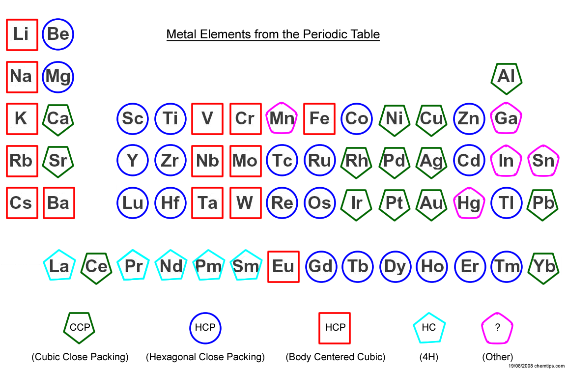Metal Elements Of The Periodic Table Structures Metallic Element Science Notes Learn Physics
