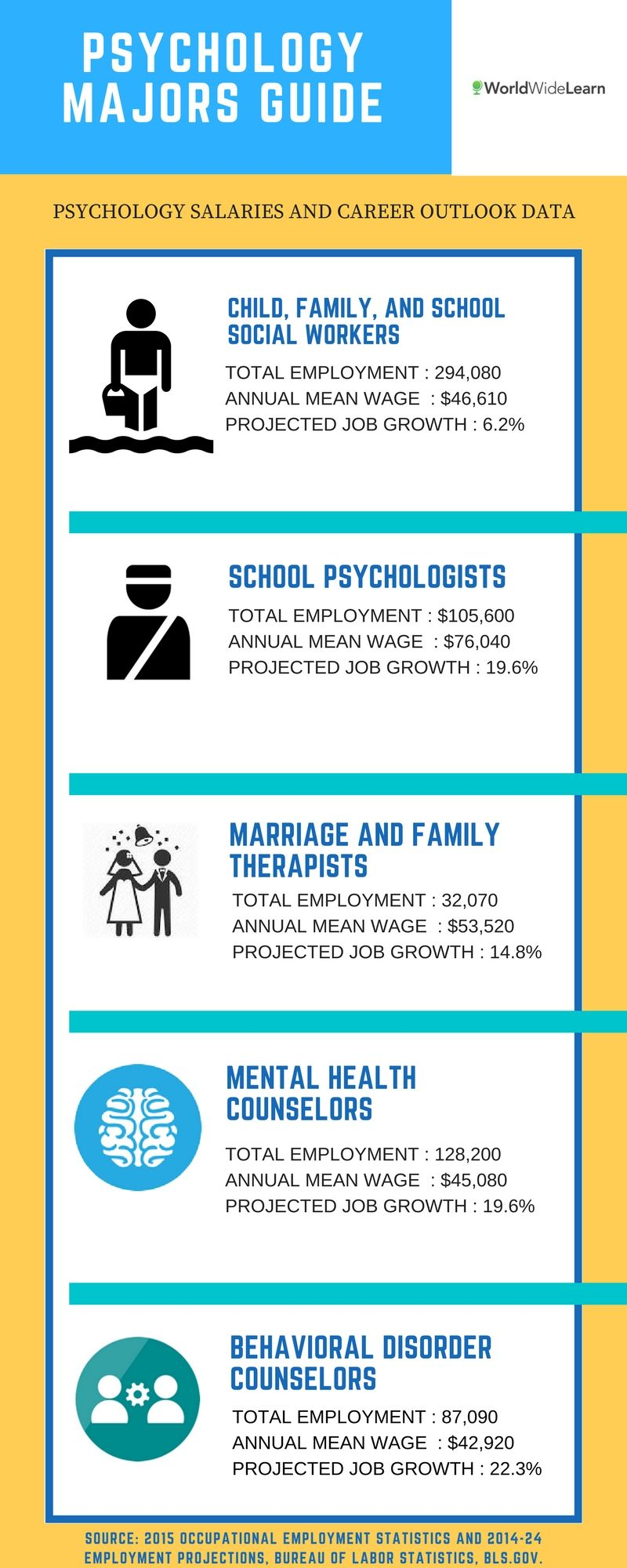 Whether You Want To Work Individually Or In A Team Pursuing An Online Degree In Psychology Will Enable You Wor Psychology Major Psychology Psychology Careers