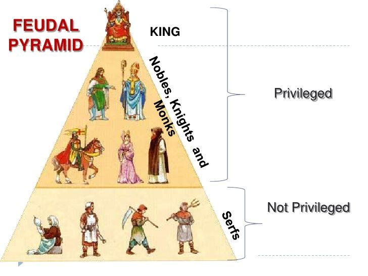 the characteristics of the feudal system in the middle ages Feudalism is a system of land ownership and duties it was used in the middle ages with feudalism  characteristics.