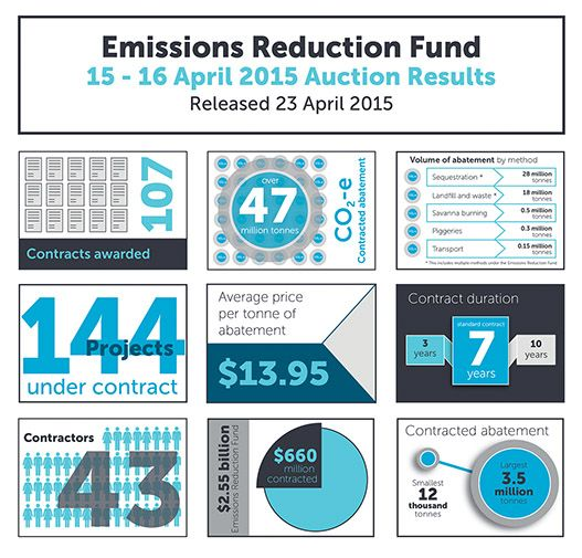 Abbott blows his carbon budget in first Direct Action auction : Renew Economy http://reneweconomy.com.au/2015/abbott-blows-his-carbon-budget-in-first-direct-action-auction-26282