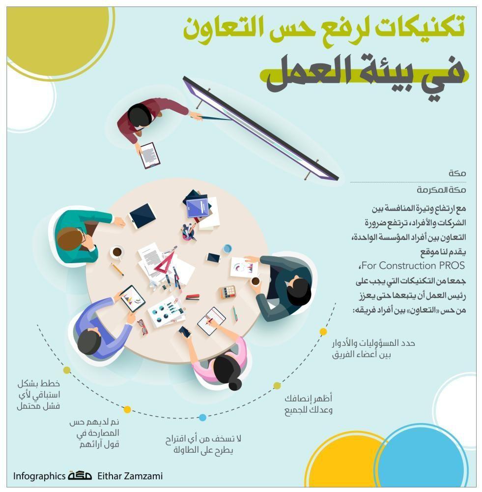 إنفوجرافيك تكنيكات لرفع حس التعاون في بيئة العمل البيئة العمل جراف صحيفة مكة Infographic Grave Infographic Ads Map