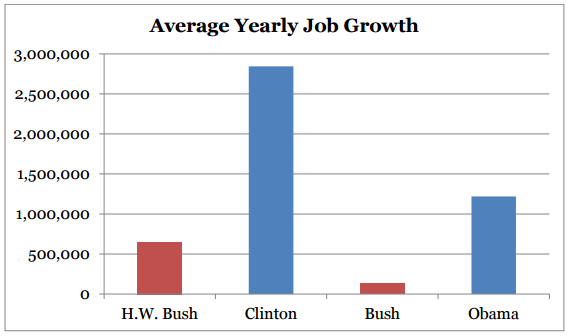 Dont Blame Carly. No Republican Can Defend Their Partys Job Creation Record
