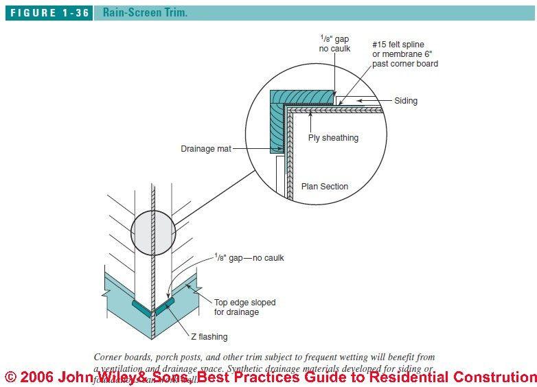 Figure1 36 Jpg 782 215 564 House Parts Pinterest Water