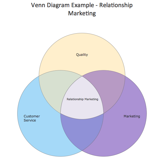 Venn diagram relationship marketing a business flow charts venn diagram relationship marketing ccuart Gallery