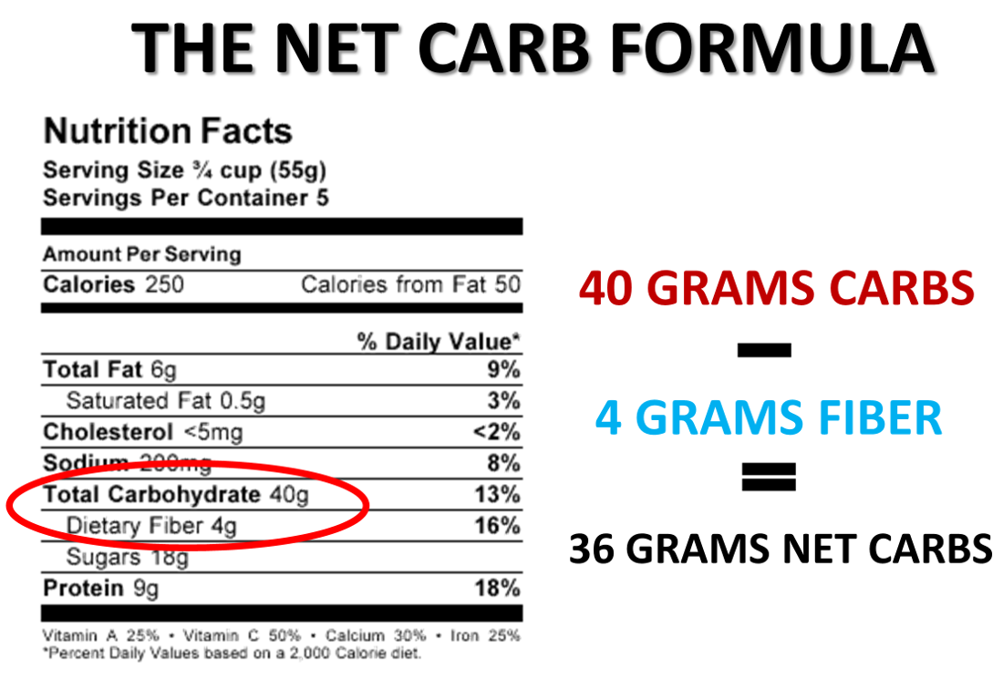 Fiber Can Offset Your Carb Count Here S How To Figure Out Your Net Carbs Thehealthylife Ketolife Starting Keto Diet Keto Diet Book Keto Diet
