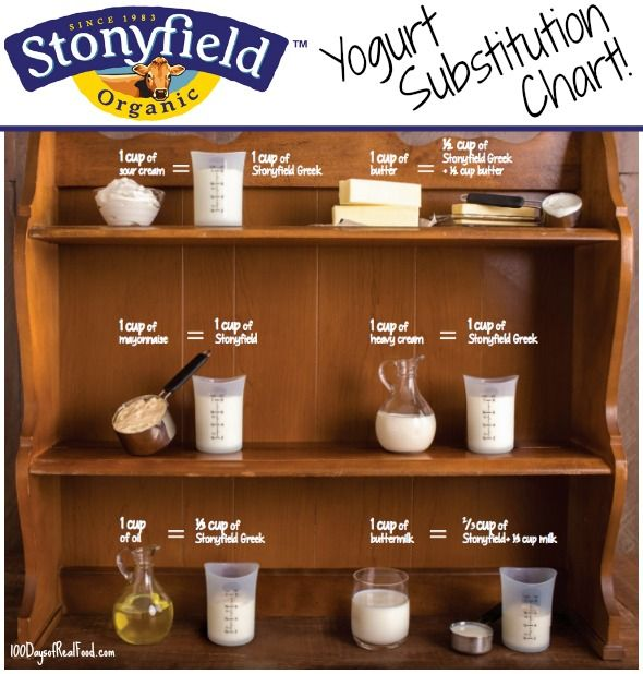 Yogurt Substitution Chart from Stonyfield (+ Recipes!)