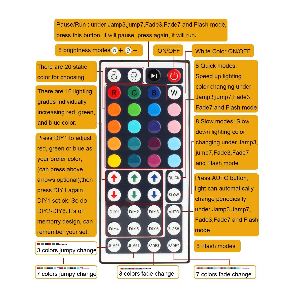 Epbowpt Dc 12v Max 6a 44key Rgb Led Ir Remote Controller With Control Checking Box For Smd 5050 3528 Strip Lights Check This Awesome Product By Going