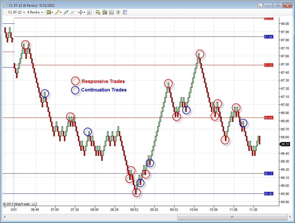 Crude Oil Support And Resistance Indicator For May 31 2012