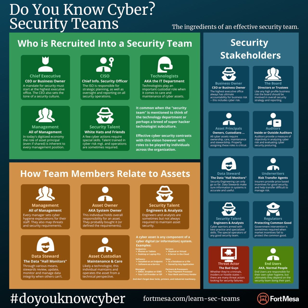 Do You Know Cyber Securityteam Cybersecurity Infosec