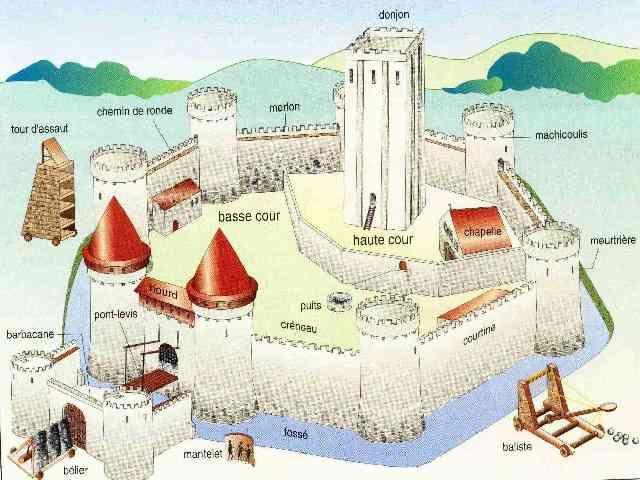 La construction d un ch teau fort au moyen age histoire - Dessin chateau moyen age ...