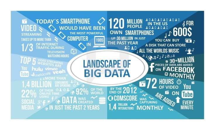 Focus of #BigData is on real-time analyses and the recognition of unknown correlations within acquired information.