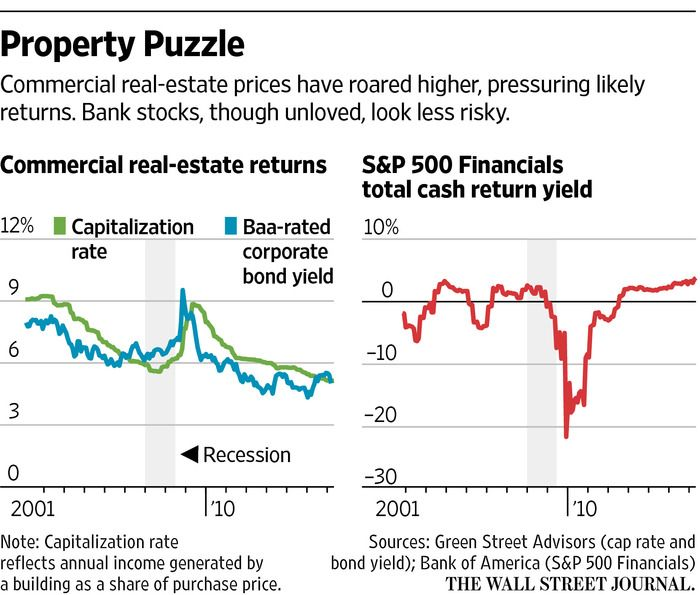 Distorted Markets: Why Banks Are Better Off Than You Think, And Real Estate Isn't - WSJ