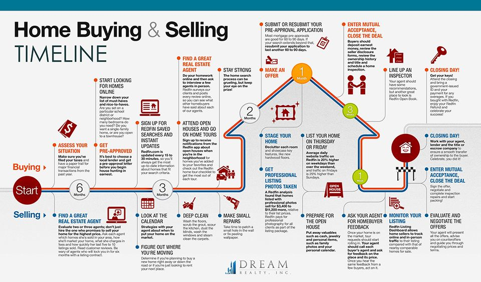 Purchase And Sale Agreement Timeline Google Search Home Buying