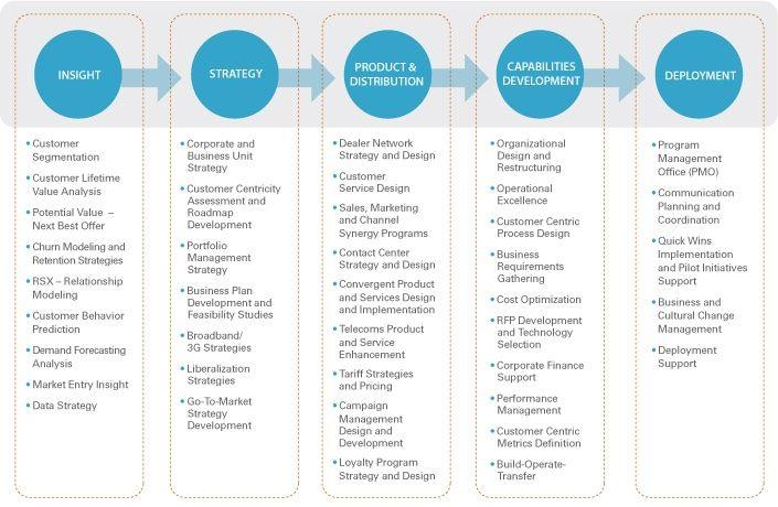Telecom Value Chain Telecommunications Businessfibernetics Marketing Plan Corporate Strategy Writing Posters