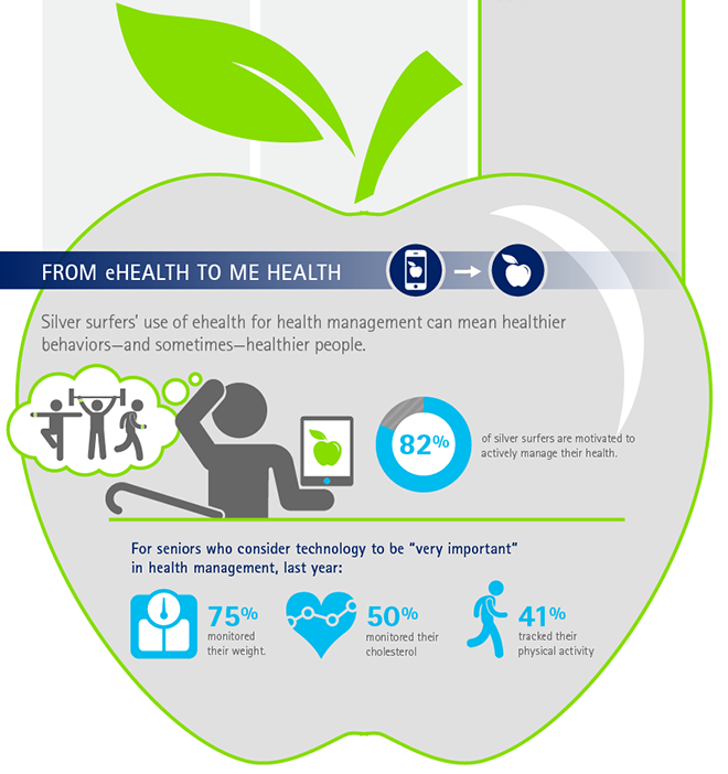 Ehealth Silver Surfers Health Management Ehealth How To Apply
