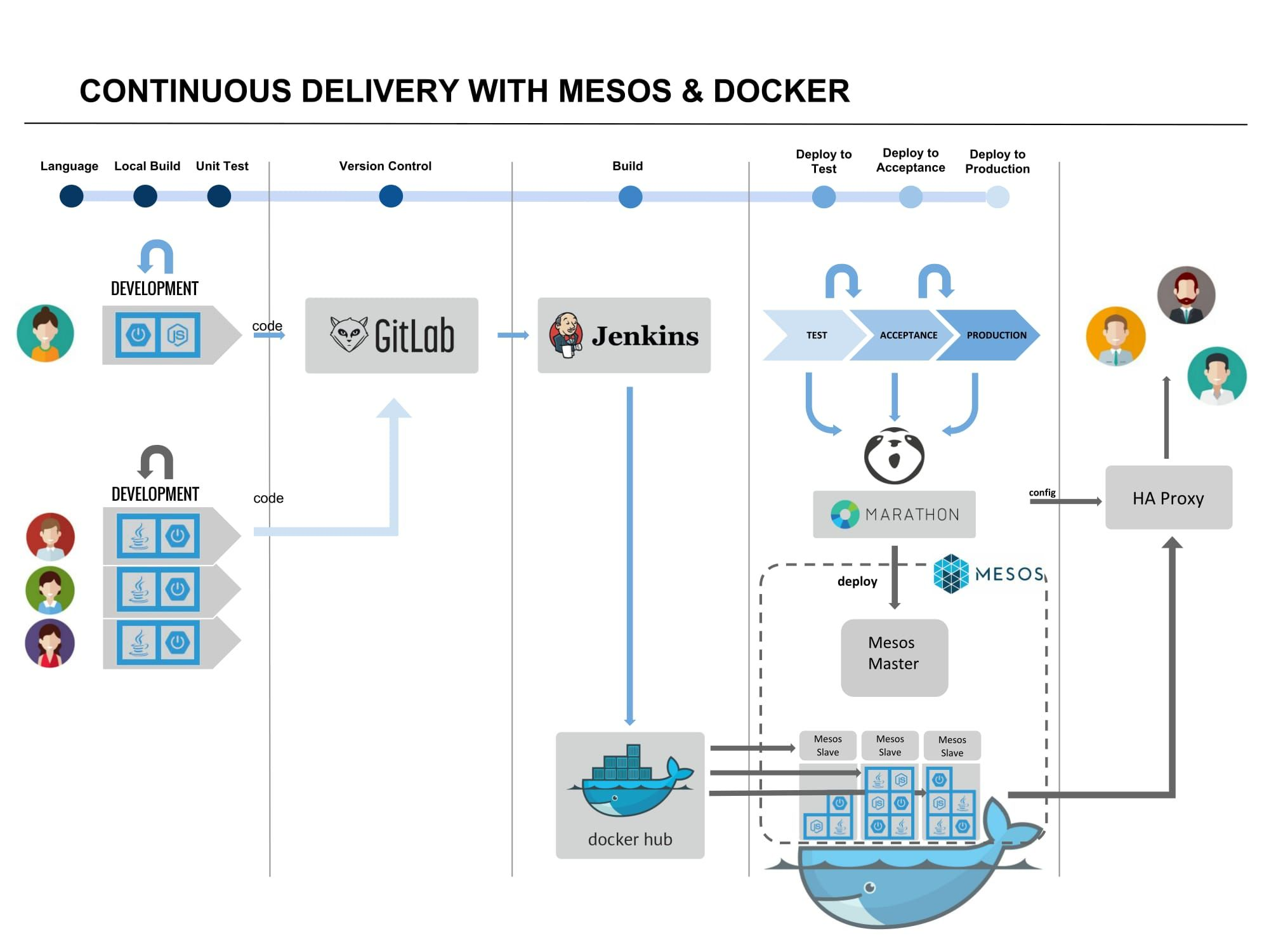 Hassle-free dev-ops: continuous delivery with Mesos & Docker (via ...