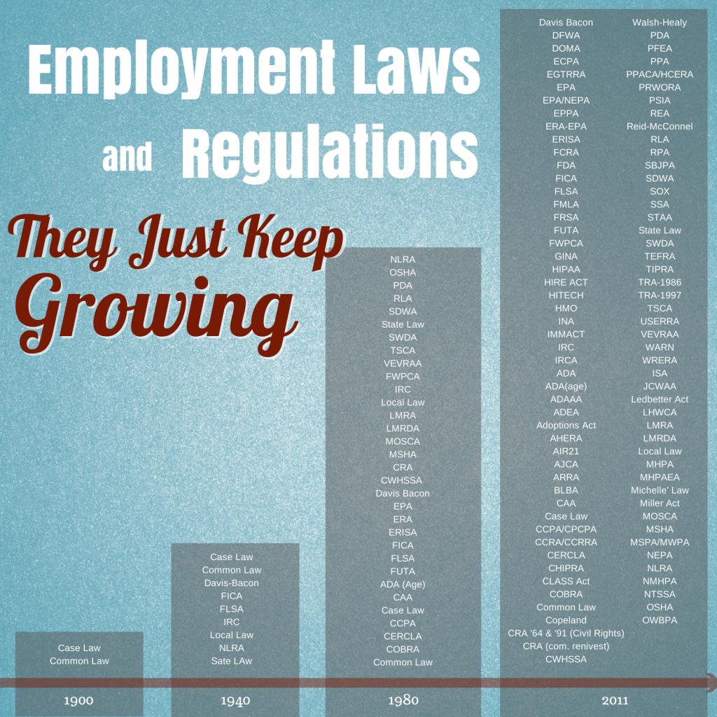 the growing employment law compliance burden  #hr