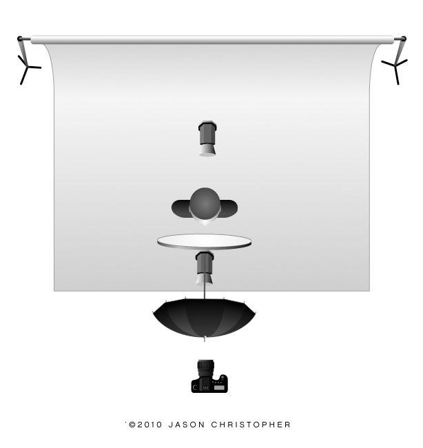Lighting And/or Setup Inspiration