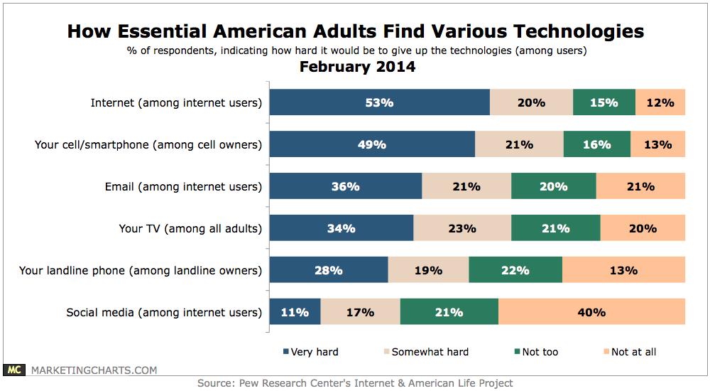 Pew Essential Technologies For American Users Feb2014 Con Imagenes