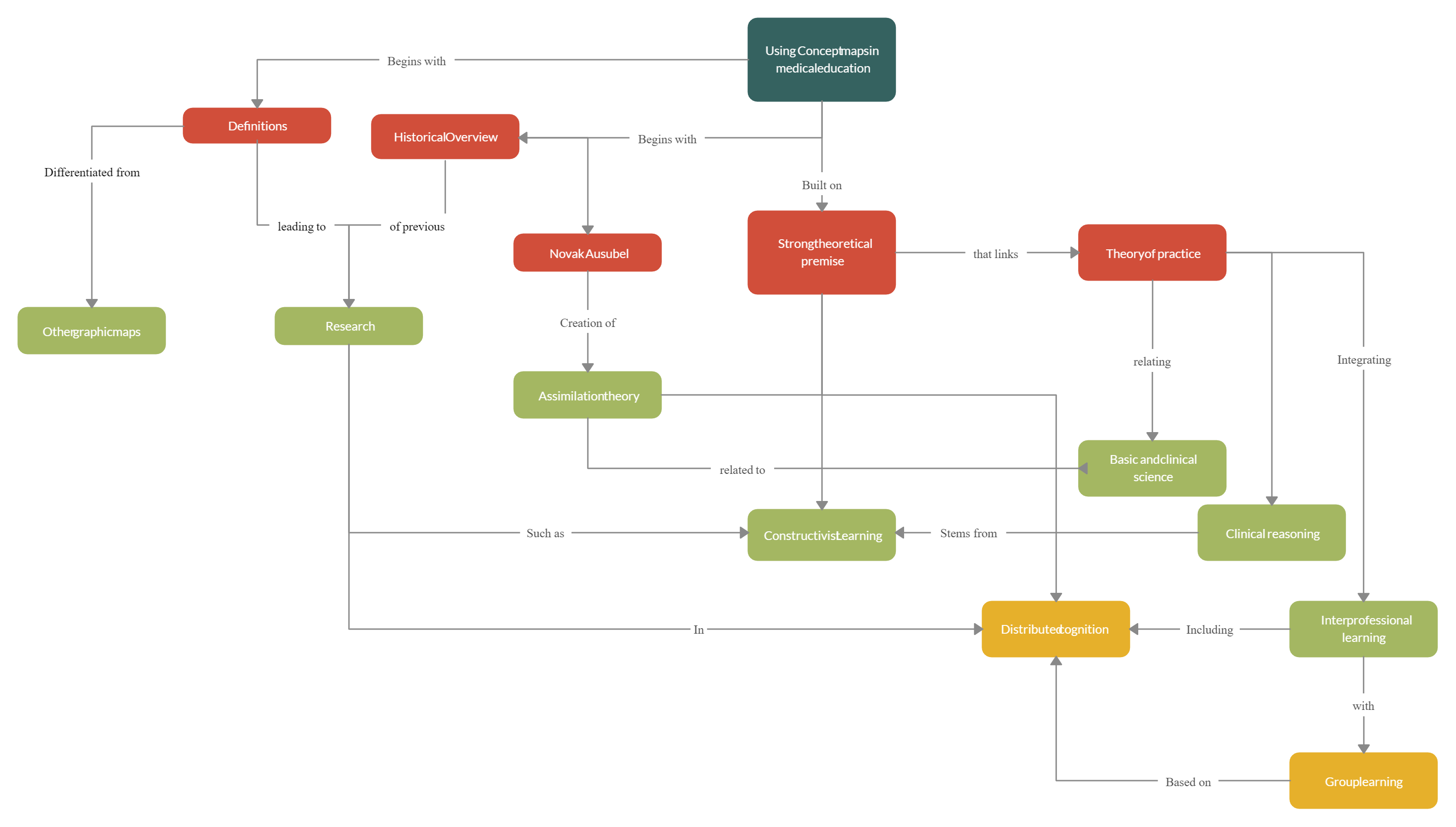 Science Concept Map Template Concept Map Template Concept Map Science Lessons