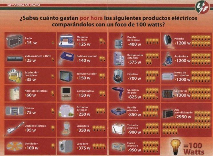 Tabla de consumo de energia de electrodomesticos - Aparatos para ahorrar electricidad ...