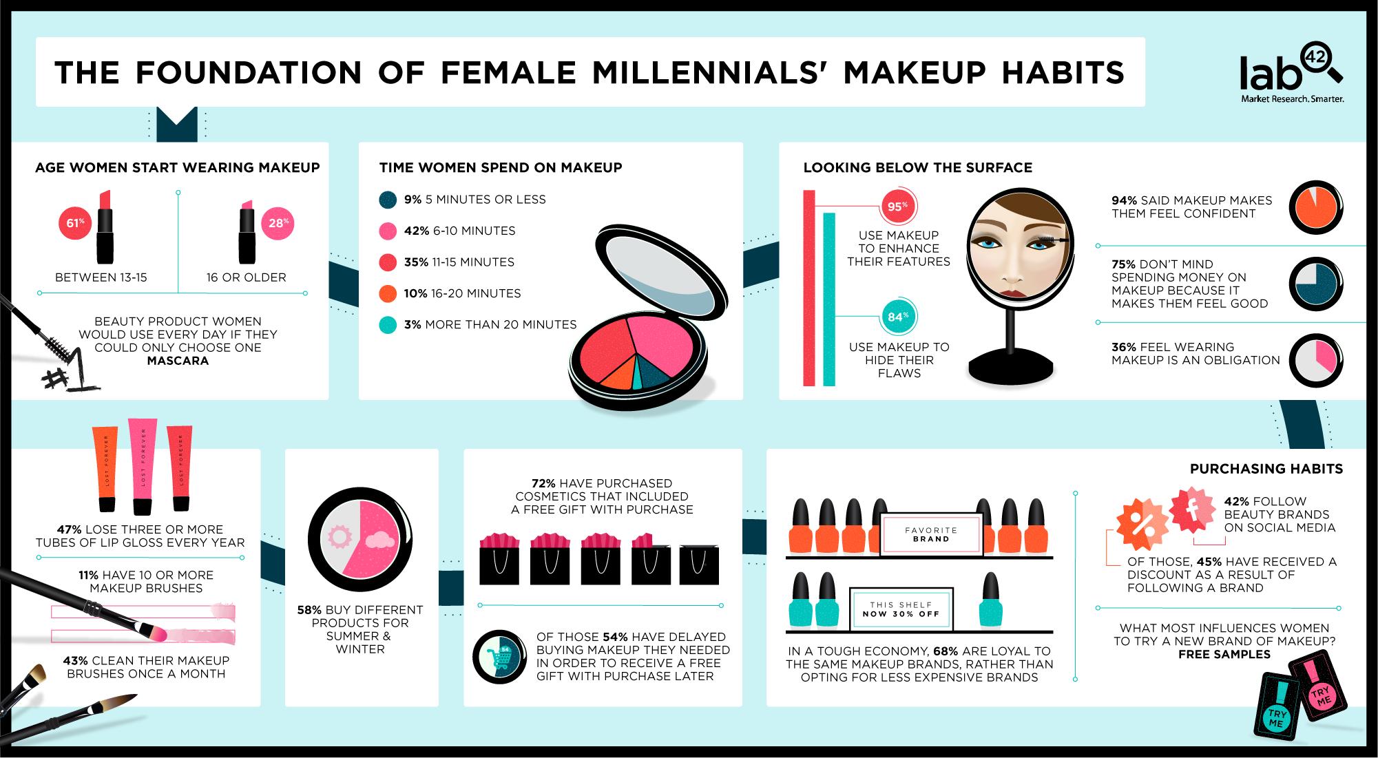 Millennials' Makeup Habits Infographic, Beauty routines