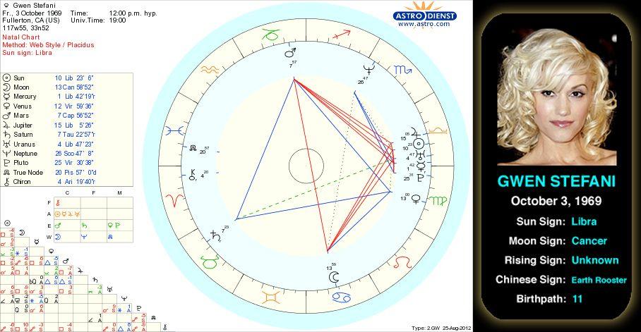 Gwen Stefanis Birth Chart Gwen Rene Stefani Is An American Singer