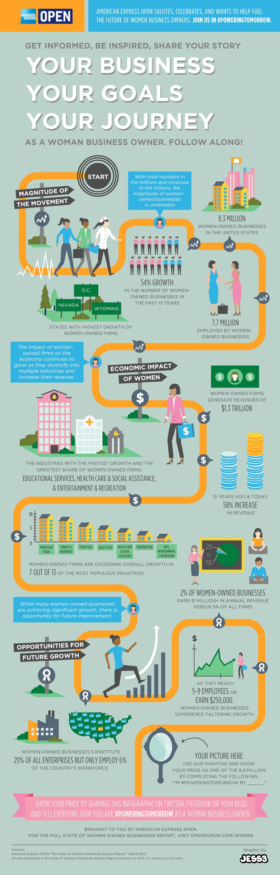 Amex OPEN Women-Owned Business Infographic