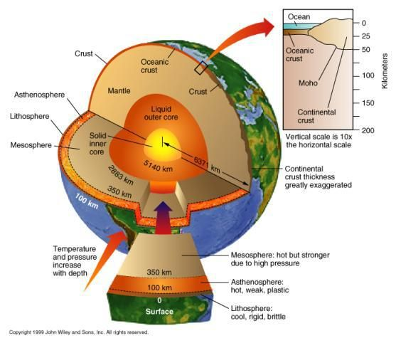 Earths crust model google search school projects pinterest earths crust model google search ccuart Image collections