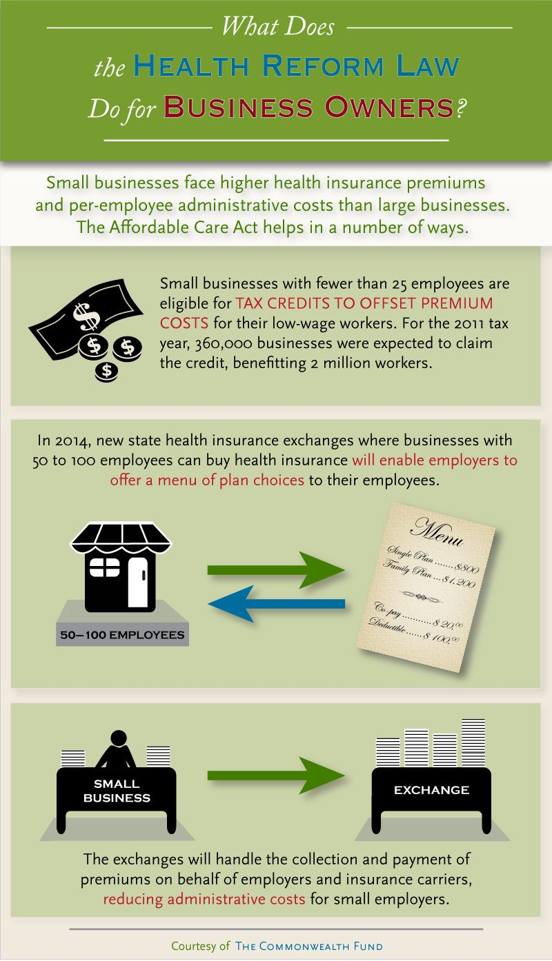 Small Business Owners And Health Reform Via The Commonwealth Fund Infographic Health Small Business Owner Health