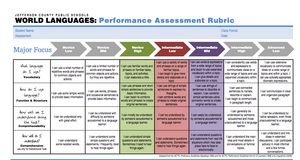 Excellent chart of proficiency guidelines from Jefferson