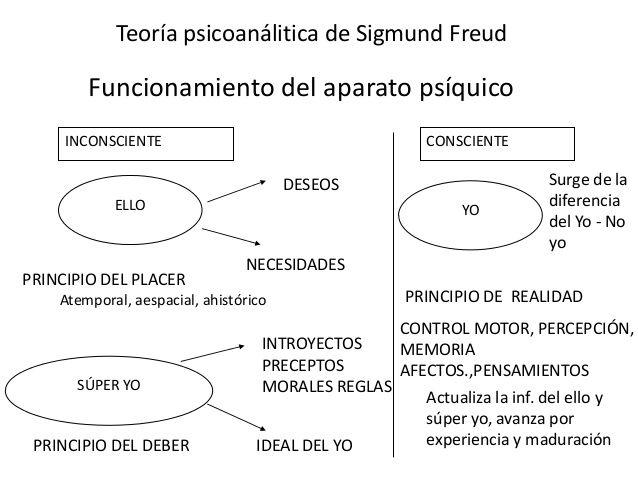 Resultado De Imagen Para Tecnicas Estrategias Recursos Para Trabajar El Yo El Ello Y El Super Yo Teoría Psicoanalítica Sigmund Freud Psicoanalisis